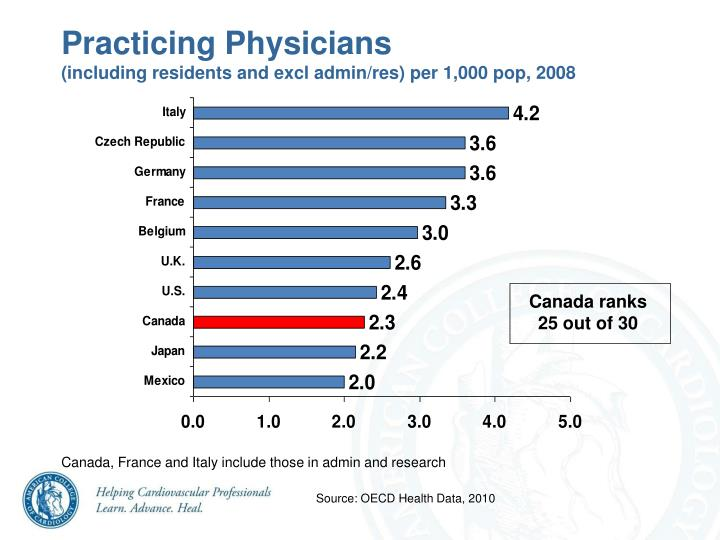 Practicing Physicians