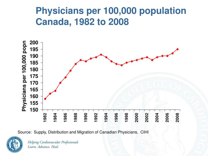 Physicians per 100,000 population