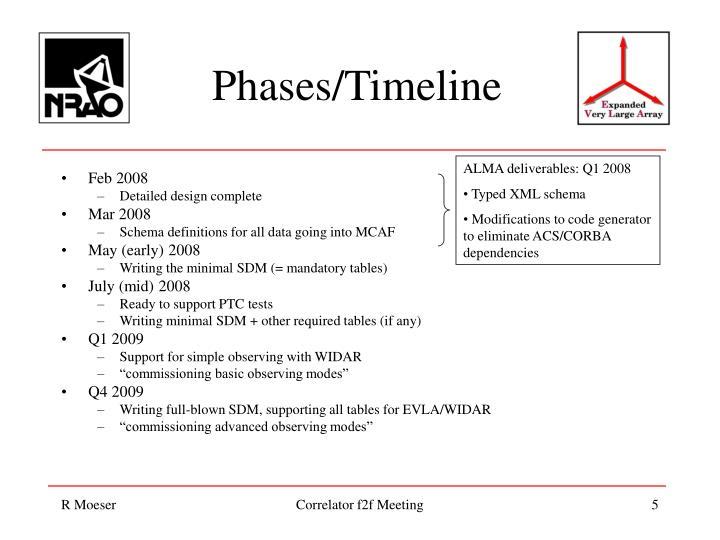 Phases/Timeline