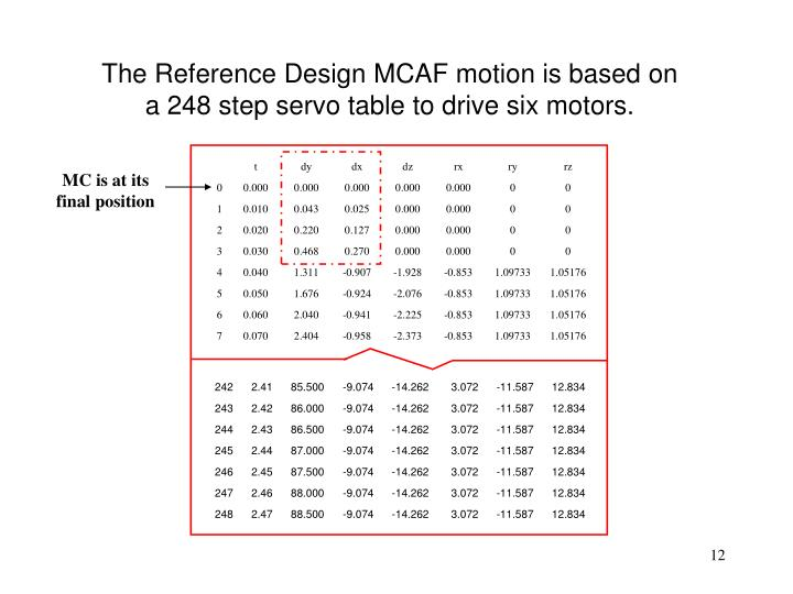 The Reference Design MCAF motion is based on a 248 step servo table to drive six motors.