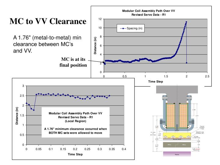 MC to VV Clearance