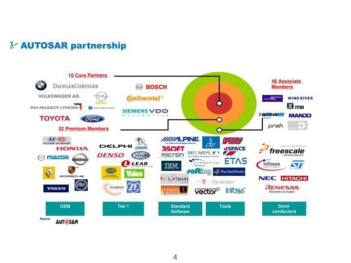 10 Core Partners