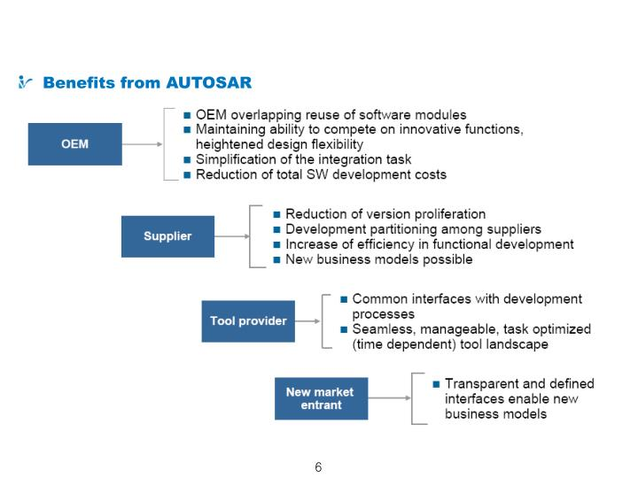 What is AUTOSAR