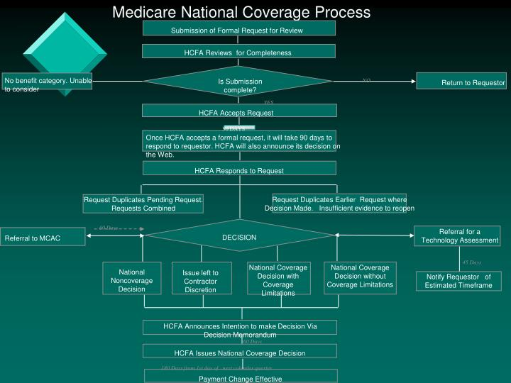 Medicare National Coverage Process