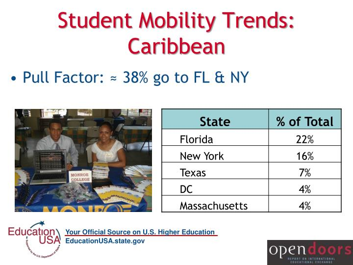 Student Mobility Trends: Caribbean