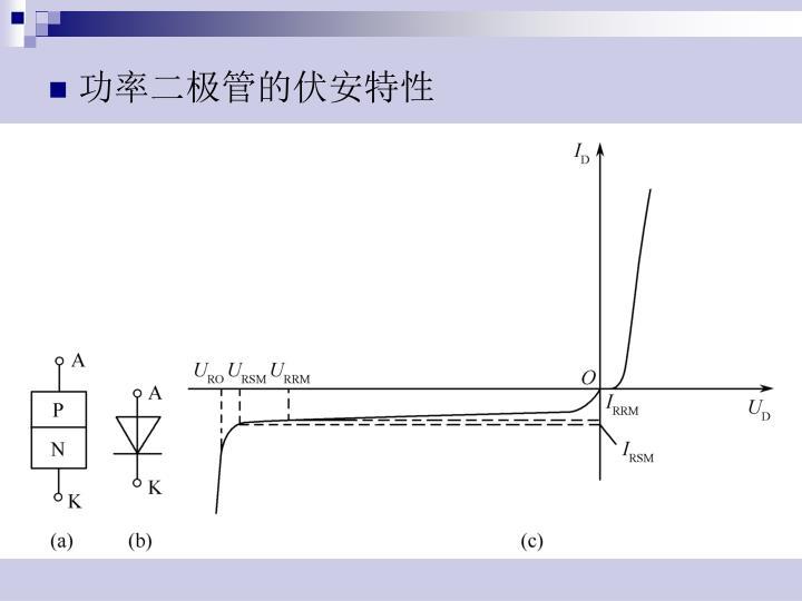 功率二极管的伏安特性