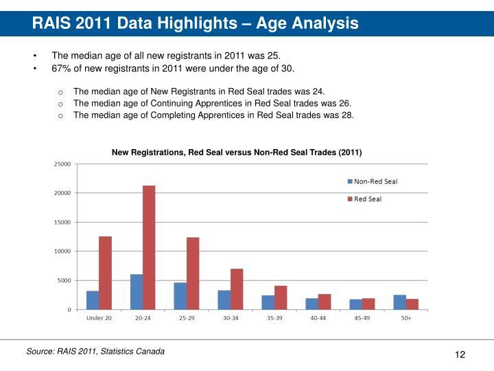 RAIS 2011 Data Highlights – Age Analysis