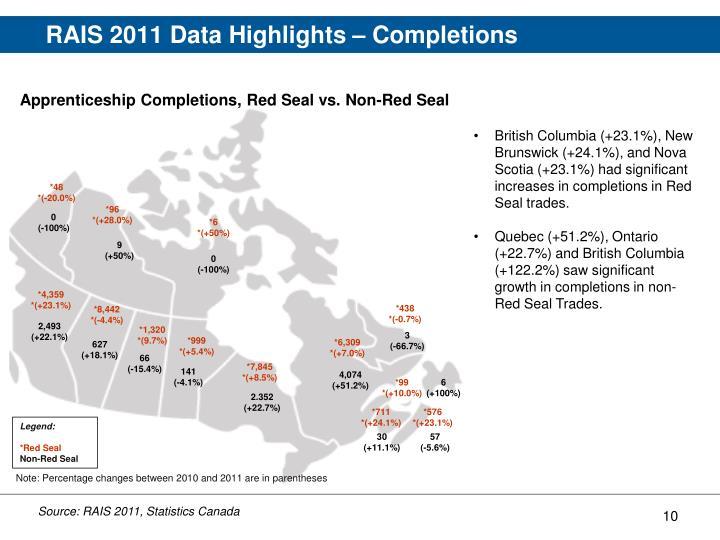 RAIS 2011 Data Highlights – Completions