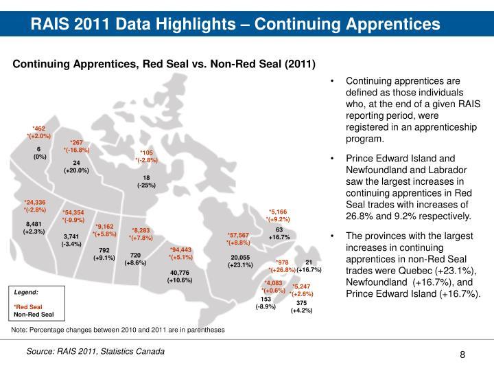 RAIS 2011 Data Highlights – Continuing Apprentices