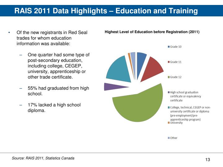 RAIS 2011 Data Highlights – Education and Training