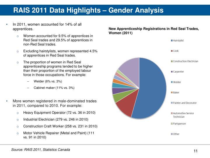 RAIS 2011 Data Highlights – Gender Analysis