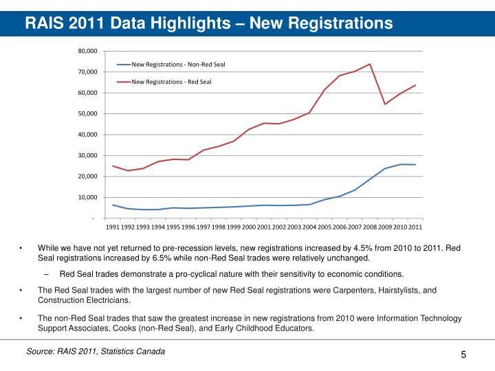 RAIS 2011 Data Highlights – New Registrations