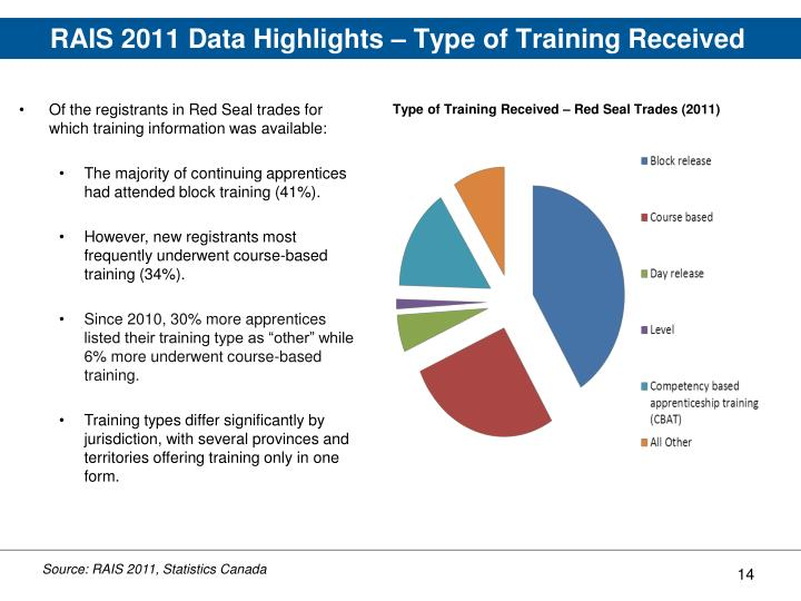 RAIS 2011 Data Highlights – Type of Training Received