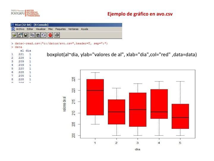 Ejemplo de gráfico en avo.csv