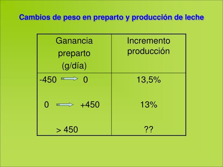 Cambios de peso en preparto y producción de leche