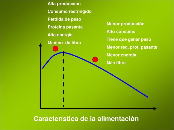 Alta producción