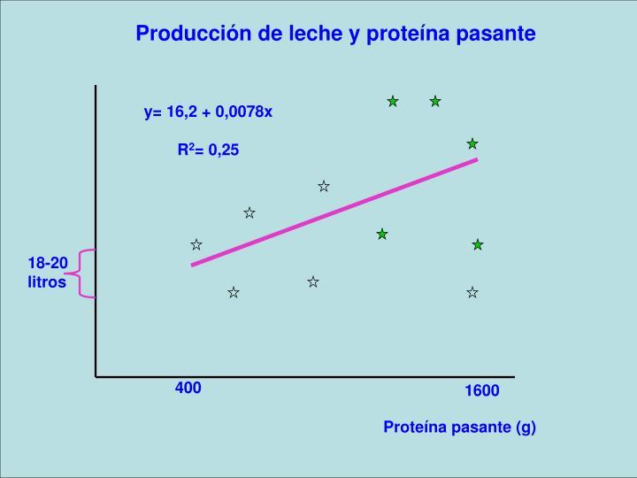Producción de leche y proteína pasante