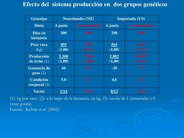 Efecto del  sistema producción en  dos grupos genéticos