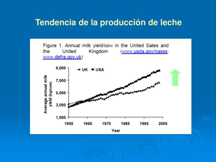 Tendencia de la producción de leche