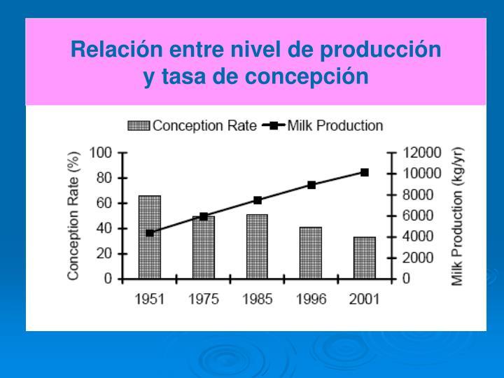 Relación entre nivel de producción