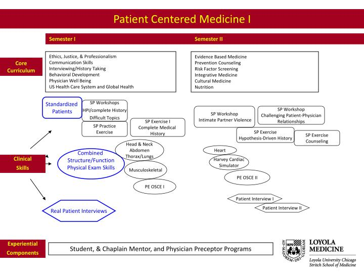 Patient Centered Medicine I