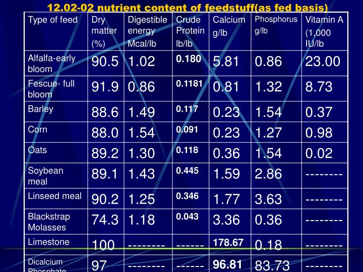 12.02-02 nutrient content of feedstuff(as fed basis)