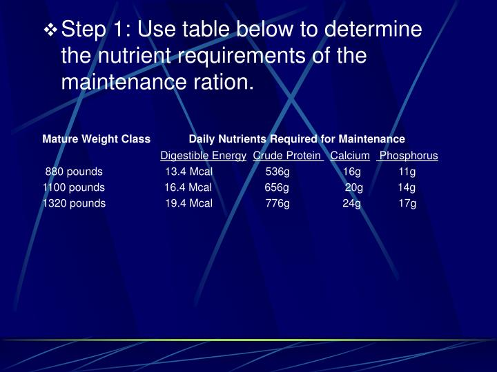 Step 1: Use table below to determine the nutrient requirements of the maintenance ration.