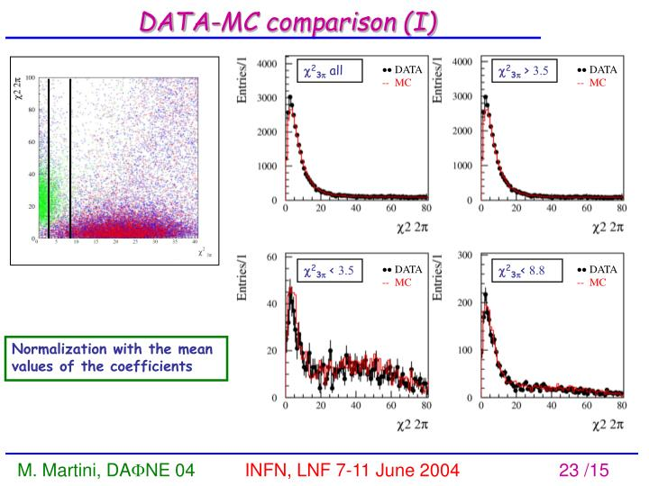 DATA-MC comparison (I)