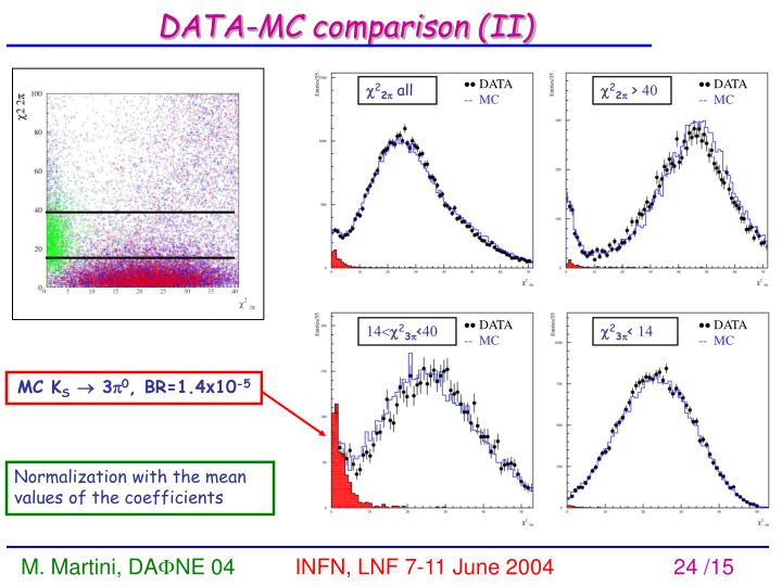 DATA-MC comparison (II)