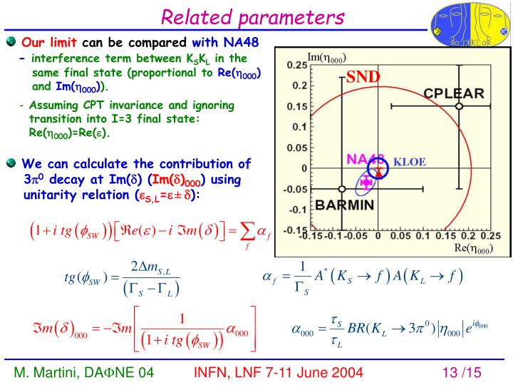 Related parameters
