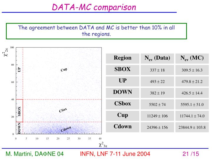 The agreement between DATA and MC is better than 10% in all