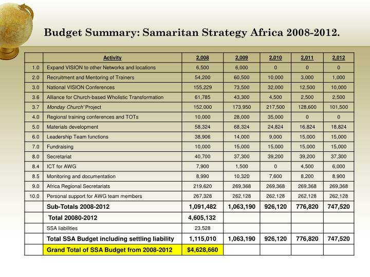 Budget Summary: Samaritan Strategy Africa 2008-2012.