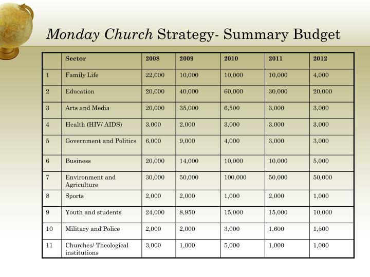Monday Church