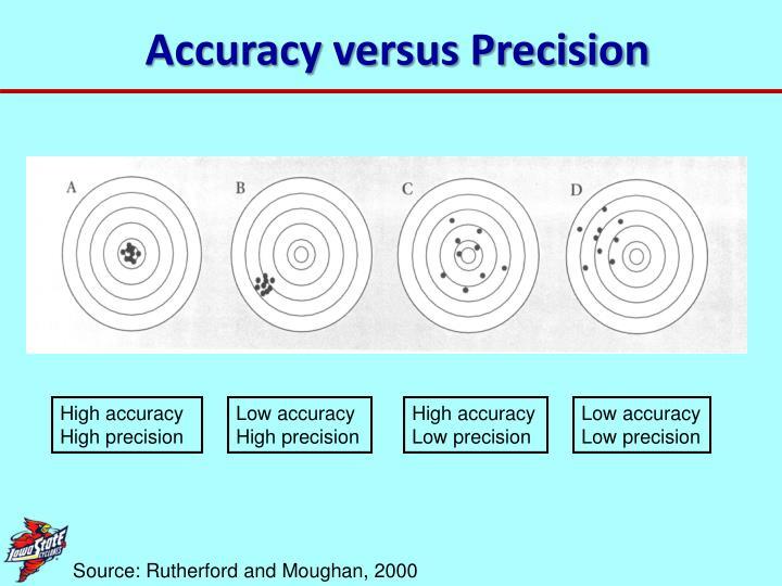 Accuracy versus Precision