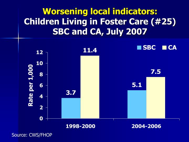 Worsening local indicators: