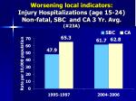 worsening local indicators injury hospitalizations age 15 24 non fatal sbc and ca 3 yr avg 23a