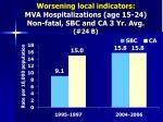 worsening local indicators mva hospitalizations age 15 24 non fatal sbc and ca 3 yr avg 24 b