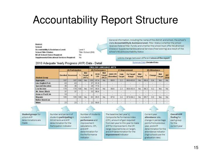 Accountability Report Structure