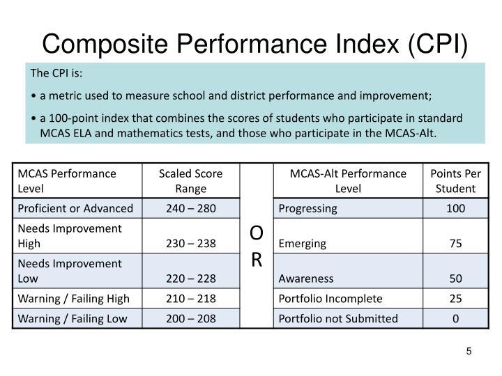 Composite Performance Index (CPI)