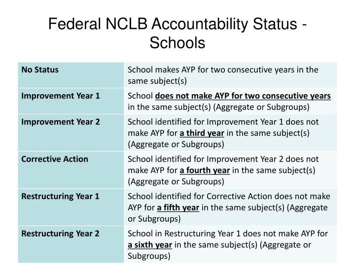 Federal NCLB Accountability Status - Schools
