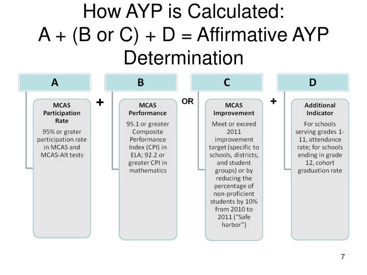 How AYP is Calculated: