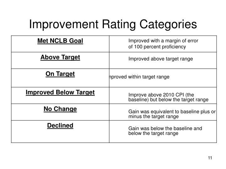 Improvement Rating Categories