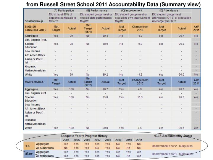 from Russell Street School 2011 Accountability Data (Summary view)