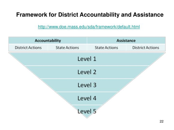 Framework for District Accountability and Assistance