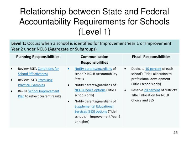 Relationship between State and Federal Accountability Requirements for Schools (Level 1)