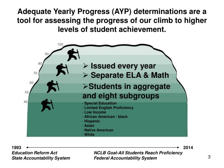 Adequate Yearly Progress (AYP) determinations are a tool for assessing the progress of our climb to higher levels of student achievement.