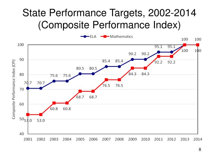 State Performance Targets, 2002-2014 (Composite Performance Index)