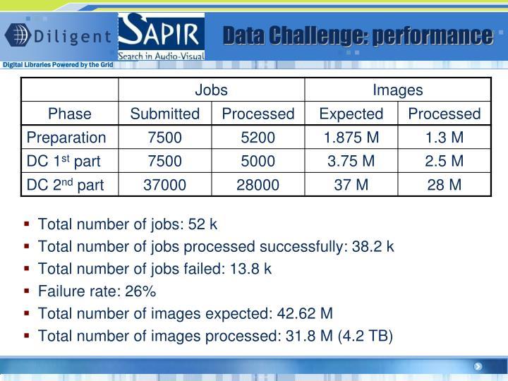 Data Challenge: performance
