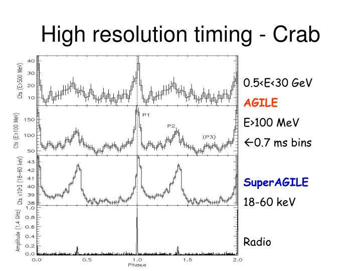 High resolution timing - Crab