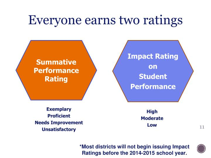 Everyone earns two ratings